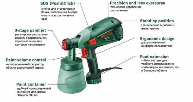 Bosch PFS 55: отзывы и характеристики краскопульта Бош PFS 55