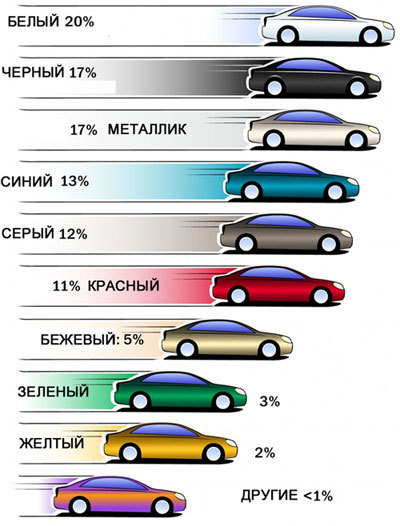 Автокраска металлик и автомобильные цвета краски
