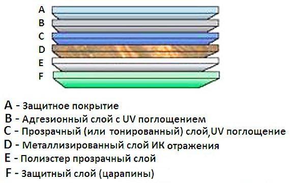 Тонировка стёкол автомобиля атермальной пленкой