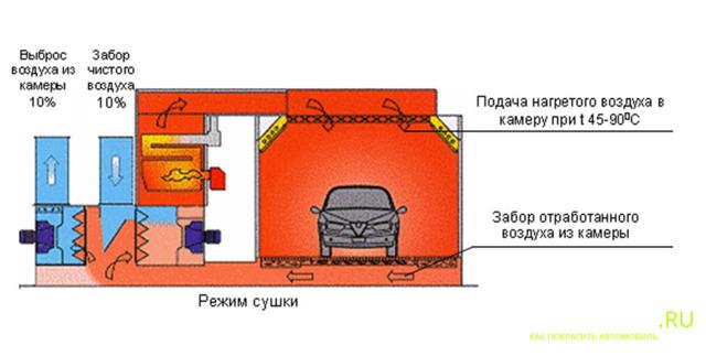 Камера для покраски автомобилей: размеры, устройство покрасочных камер