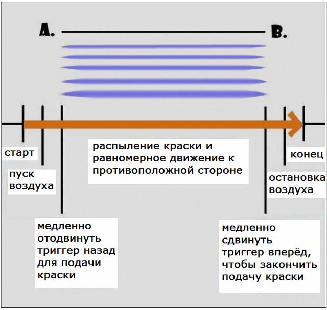 Аэрография полосы: варианты рисунков и нанесение линий своими руками