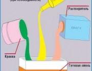 Как разбавить краску для аэрографа своими руками?
