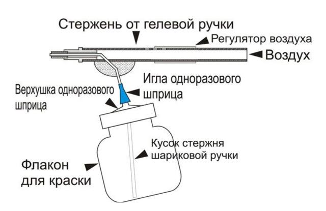 3д аэрография на авто: методы нанесения рисунка