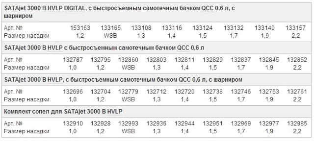 Краскопульт Walcom Slim S HVLP серии Walkom STM: параметры и отзывы